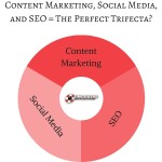 Content Marketing, Social Media, and SEO = The Perfect Trifecta?